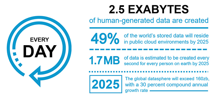 Exabytes of Data